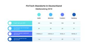 Verteilung FinTechs in Deutschland